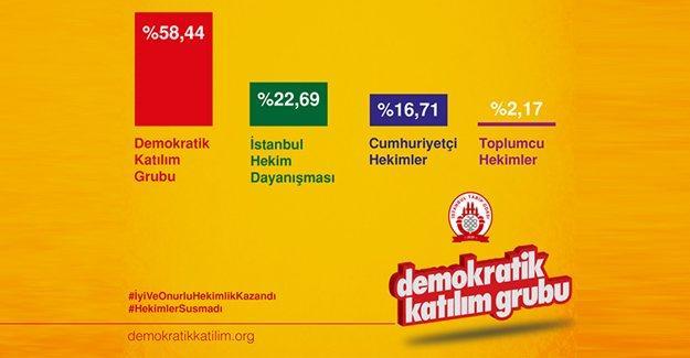 AKP'nin müdahalesi İTO seçimlerinde başarılı olamadı