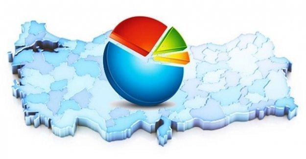 'Yerel yönetim' anketi: HDP'de büyük artış