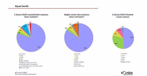 KONDA'dan 'Demokrasi Nöbeti' anketi: Yüzde 84'ü AKP'li