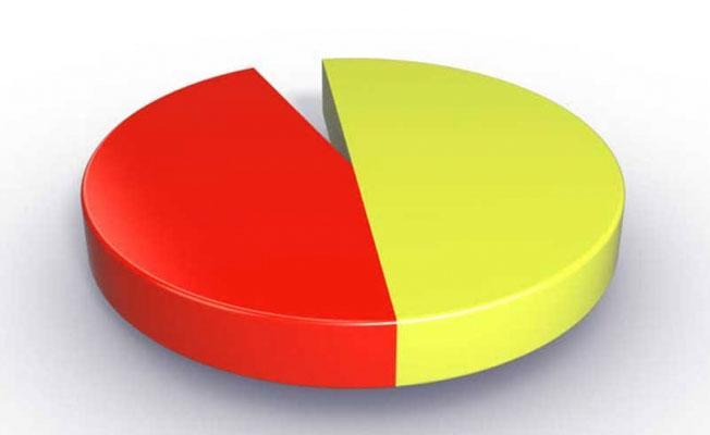 Goldman Sachs'ın referandum anketi