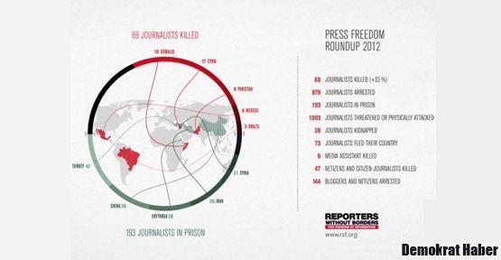 Gazeteciler için en büyük cezaevi Türkiye