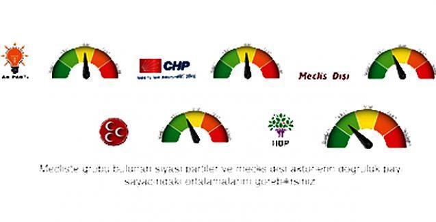 İnfografik: 'Doğruluk Payı' en yüksek parti HDP