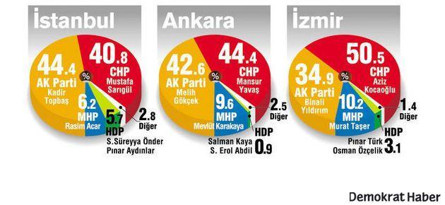 İstanbul, Ankara ve İzmir son seçim anketi