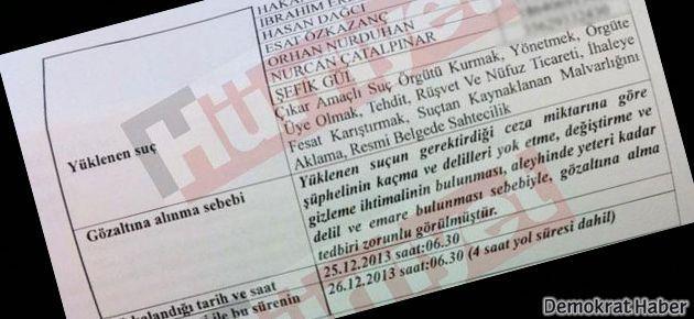 İşte görevden alınan Savcı Akkaş'ın gözaltı listesi