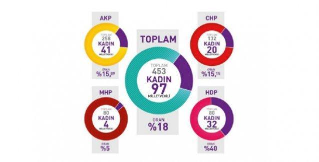 KA.DER: Meclise giren kadın vekil sayısı başarı değil