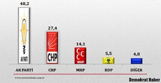 Son seçim anketinde partilerin oy oranları!